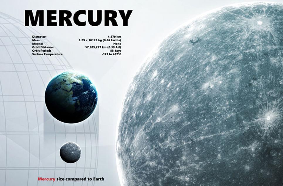 Меркурій – найближча до Сонця планета, яка обертається навколо нього за 88 днів. Фото Shad.off