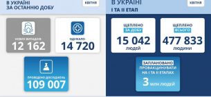 Найбільше нових хворих у Києві та на Харківщині